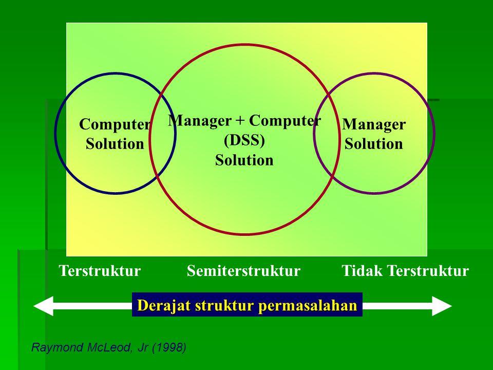 Computer Solution Manager Solution Terstruktur Semiterstruktur Tidak Terstruktur Derajat struktur permasalahan Manager + Computer (DSS) Solution Raymond McLeod, Jr (1998)