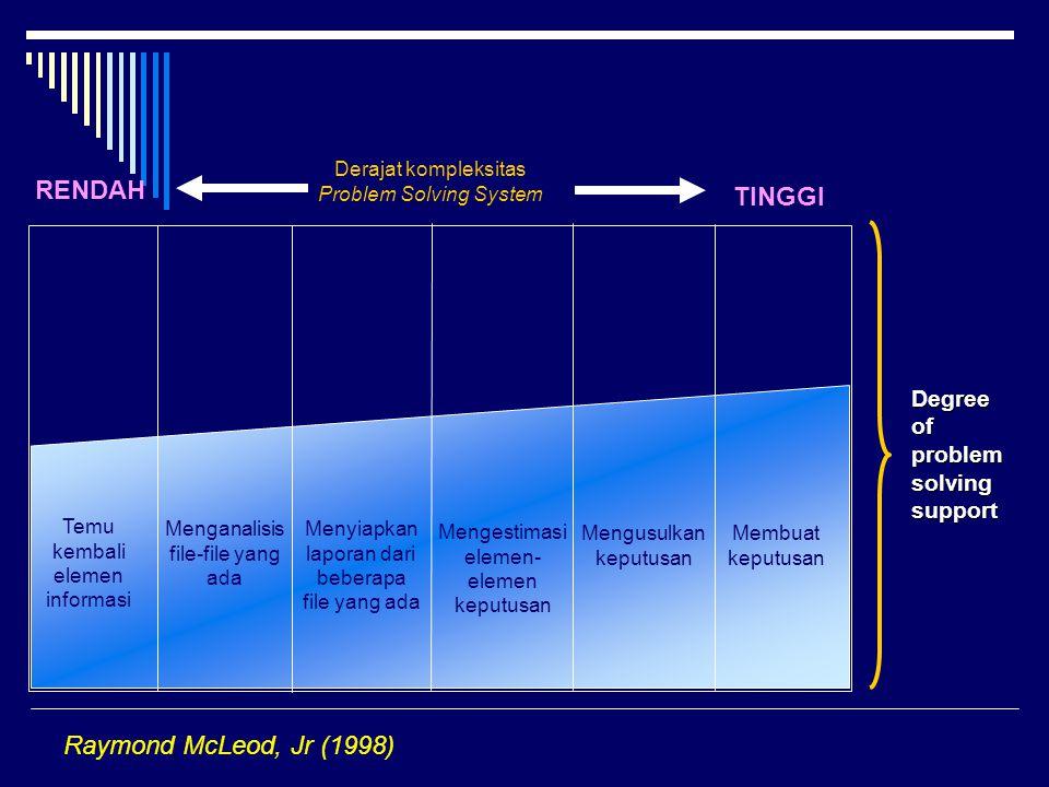 Temu kembali elemen informasi Menganalisis file-file yang ada Menyiapkan laporan dari beberapa file yang ada Mengestimasi elemen- elemen keputusan Mengusulkan keputusan Membuat keputusan Derajat kompleksitas Problem Solving System RENDAH TINGGI Degree of problem solving support Raymond McLeod, Jr (1998)