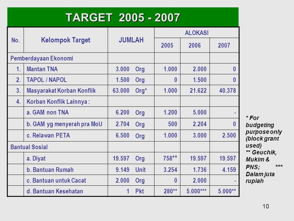 10 TARGET 2005 - 2007 No. Kelompok TargetJUMLAH ALOKASI 200520062007 Pemberdayaan Ekonomi 1.Mantan TNA3.000Org1.0002.0000 2.TAPOL / NAPOL1.500Org01.50