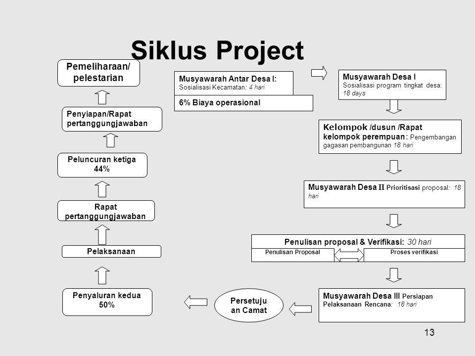13 Siklus Project Musyawarah Desa III Persiapan Pelaksanaan Rencana: 18 hari Musyawarah Desa II Prioritisasi proposal: 18 hari Penulisan proposal & Ve