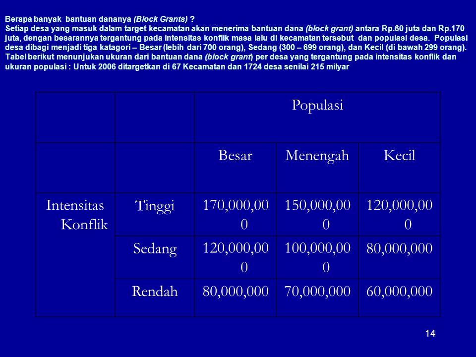 14 Berapa banyak bantuan dananya (Block Grants) ? Setiap desa yang masuk dalam target kecamatan akan menerima bantuan dana (block grant) antara Rp.60