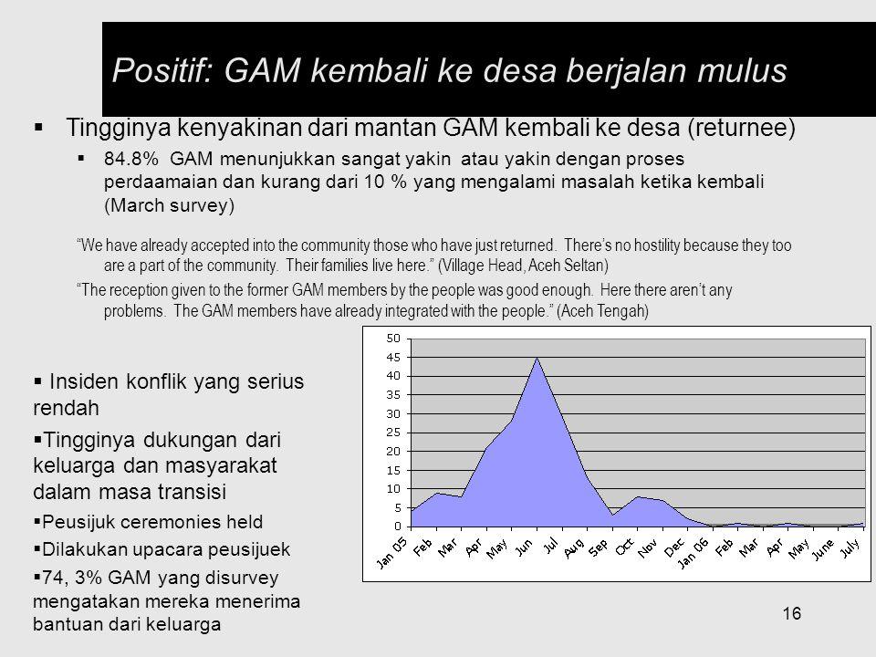 16  Tingginya kenyakinan dari mantan GAM kembali ke desa (returnee)  84.8% GAM menunjukkan sangat yakin atau yakin dengan proses perdaamaian dan kur