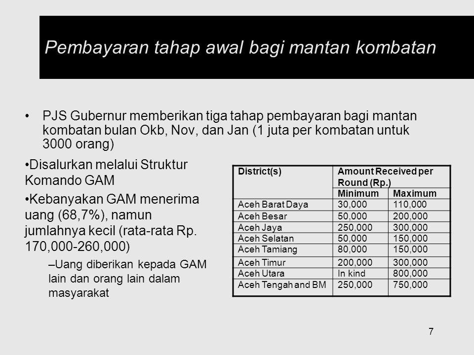 18  Pemberian hadiah perdamaian yang komprehensif belum diberikan  Masyarakat menjadi tidak sabar  Meningkat demonstrasi  800 orang dari Mane Pidie  Persoalan lain yang akan dihadapi  Pilkada akan dipolitisir  UU PA masih menyisakan ketegangan  AMM akan meninggalkan Aceh Persoalan: Waktu Habis?