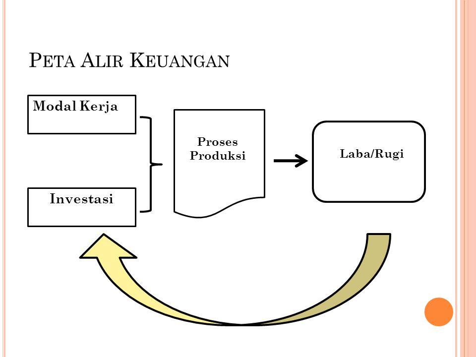 P ETA A LIR K EUANGAN Modal Kerja Investasi Proses Produksi Laba/Rugi