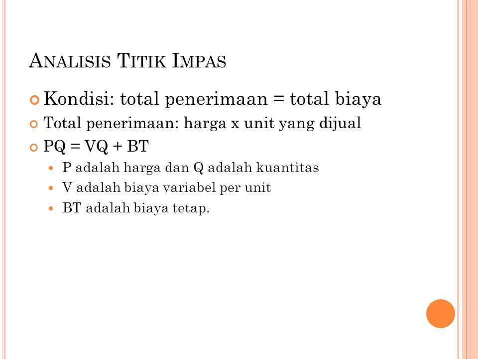 A NALISIS T ITIK I MPAS Kondisi: total penerimaan = total biaya Total penerimaan: harga x unit yang dijual PQ = VQ + BT P adalah harga dan Q adalah kuantitas V adalah biaya variabel per unit BT adalah biaya tetap.