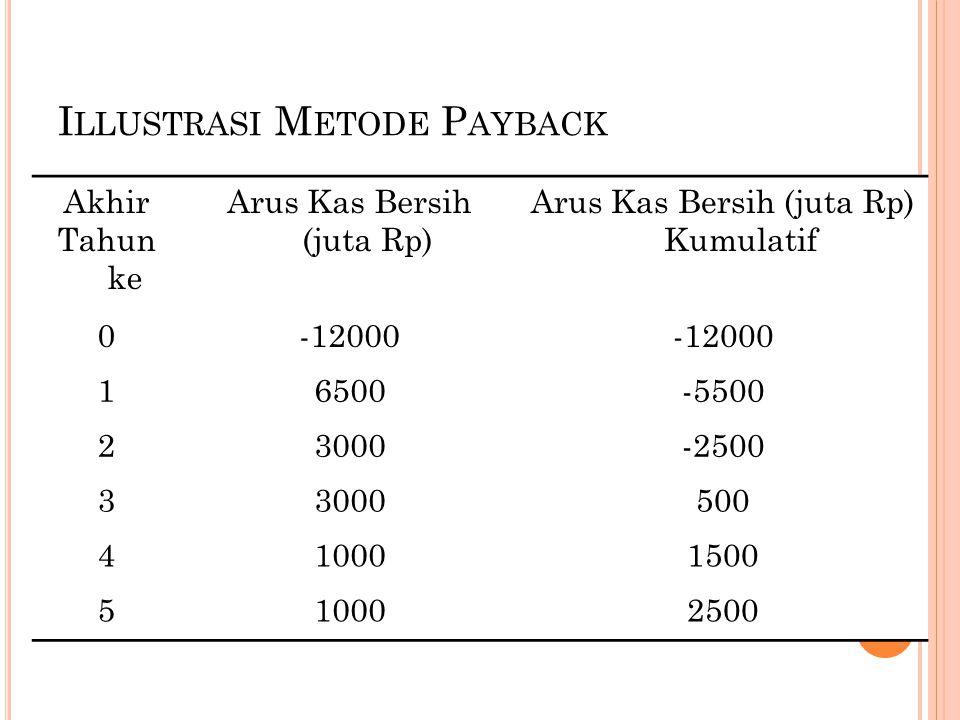 I LLUSTRASI M ETODE P AYBACK Akhir Tahun ke Arus Kas Bersih (juta Rp) Arus Kas Bersih (juta Rp) Kumulatif 0-12000 16500-5500 23000-2500 33000500 410001500 510002500