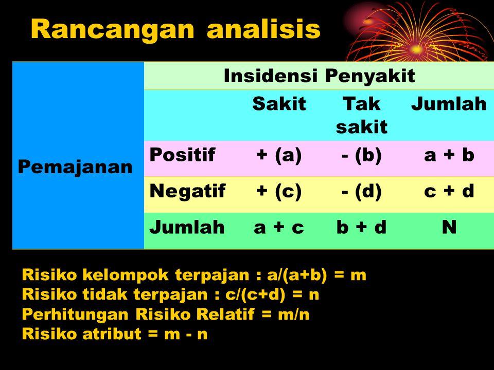 Rancangan analisis Pemajanan Insidensi Penyakit SakitTak sakit Jumlah Positif+ (a)- (b)a + b Negatif+ (c)- (d)c + d Jumlaha + cb + dN Risiko kelompok