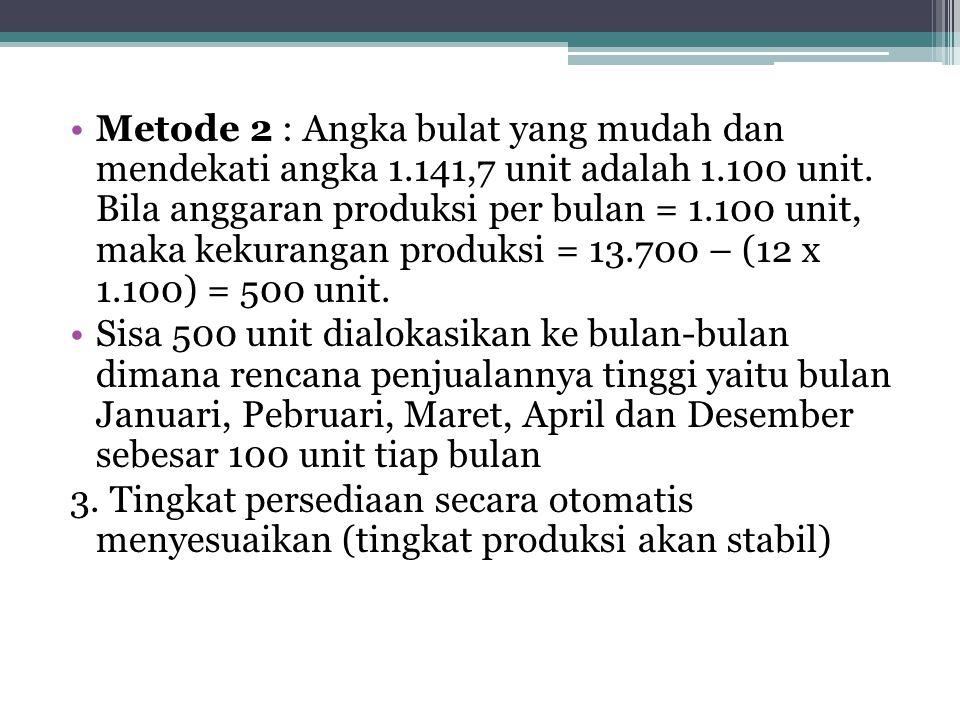 Metode 2 : Angka bulat yang mudah dan mendekati angka 1.141,7 unit adalah 1.100 unit. Bila anggaran produksi per bulan = 1.100 unit, maka kekurangan p