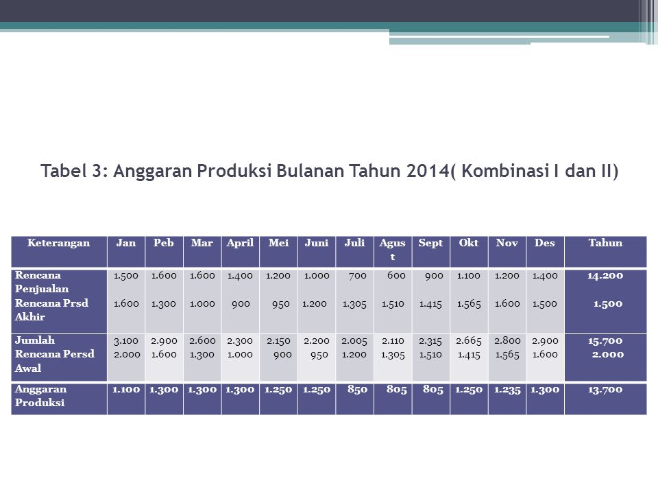 Tabel 3: Anggaran Produksi Bulanan Tahun 2014( Kombinasi I dan II) KeteranganJanPebMarAprilMeiJuniJuli Agus t SeptOktNovDesTahun Rencana Penjualan Ren