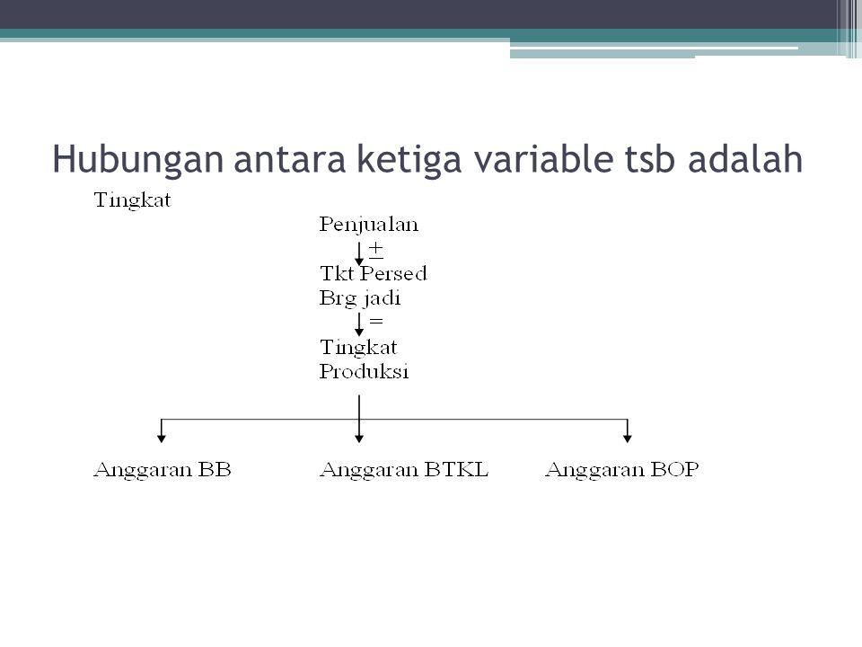 Hubungan antara ketiga variable tsb adalah