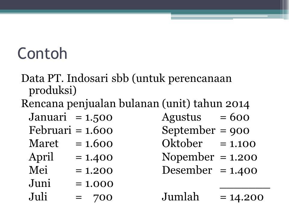 Contoh Data PT. Indosari sbb (untuk perencanaan produksi) Rencana penjualan bulanan (unit) tahun 2014 Januari= 1.500Agustus= 600 Februari= 1.600Septem