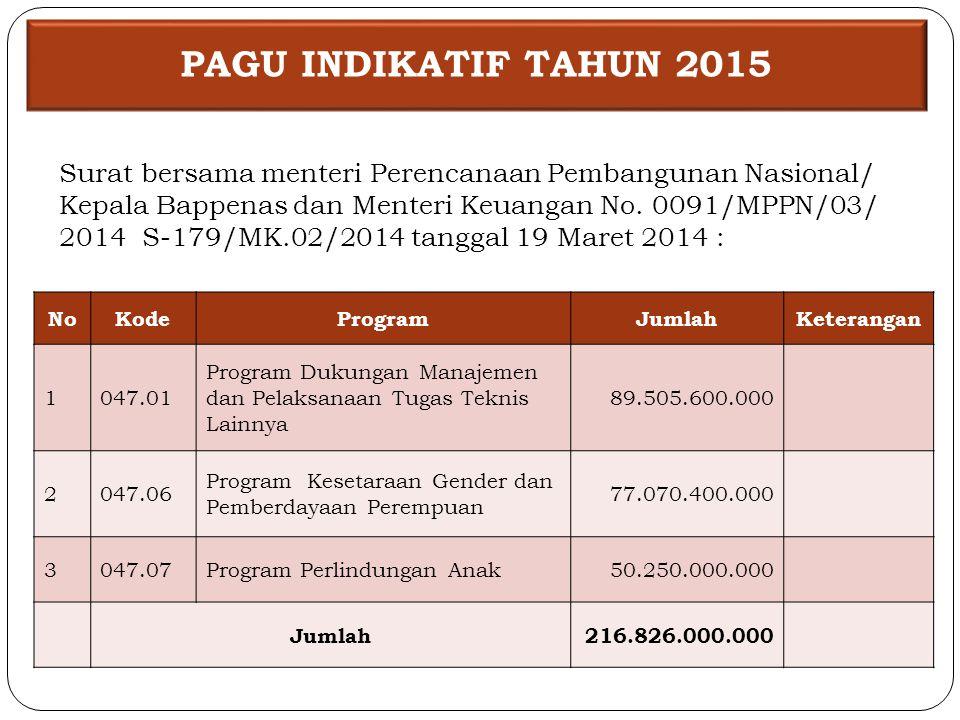 Surat bersama menteri Perencanaan Pembangunan Nasional/ Kepala Bappenas dan Menteri Keuangan No.