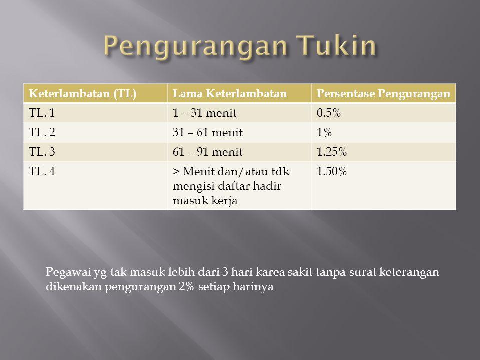 Keterlambatan (TL)Lama KeterlambatanPersentase Pengurangan TL. 11 – 31 menit0.5% TL. 231 – 61 menit1% TL. 361 – 91 menit1.25% TL. 4> Menit dan/atau td