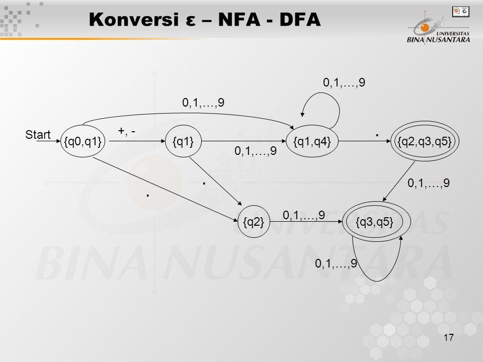 17 Konversi ε – NFA - DFA {q0,q1}{q1}{q1,q4}{q2,q3,q5} {q2} Start +, -.. 0,1,…,9. {q3,q5} 0,1,…,9