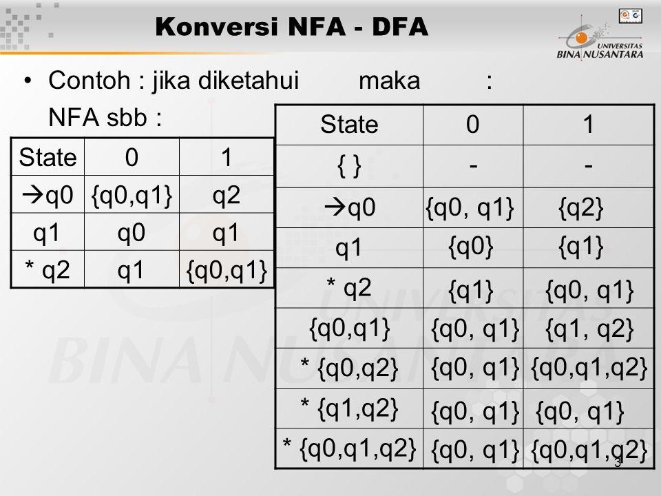 3 Konversi NFA - DFA Contoh : jika diketahui maka: NFA sbb : State01  q0{q0,q1}q2 q1q0q1 * q2q1{q0,q1} State01 { }--  q0 q1 * q2 {q0,q1} * {q0,q2} *