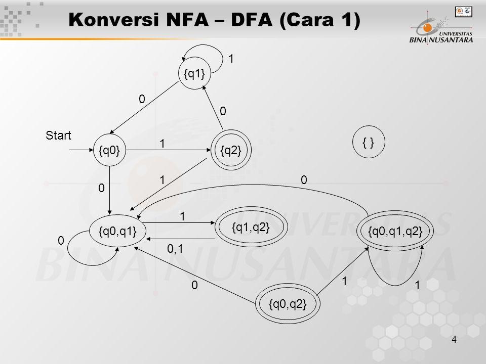 4 Konversi NFA – DFA (Cara 1) {q0} {q1} {q2} {q0,q1} {q1,q2} {q0,q2} { } 0 0 0 0 0,1 1 1 1 1 {q0,q1,q2} 0 1 1 0 Start