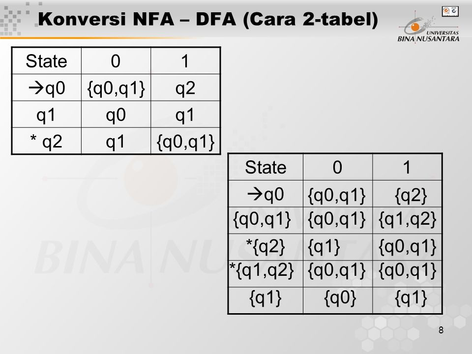 8 Konversi NFA – DFA (Cara 2-tabel) State01  q0 State01  q0{q0,q1}q2 q1q0q1 * q2q1{q0,q1} {q2} {q0,q1}{q1,q2} {q1}{q0,q1} {q0}{q1} {q0,q1} *{q2} *{q
