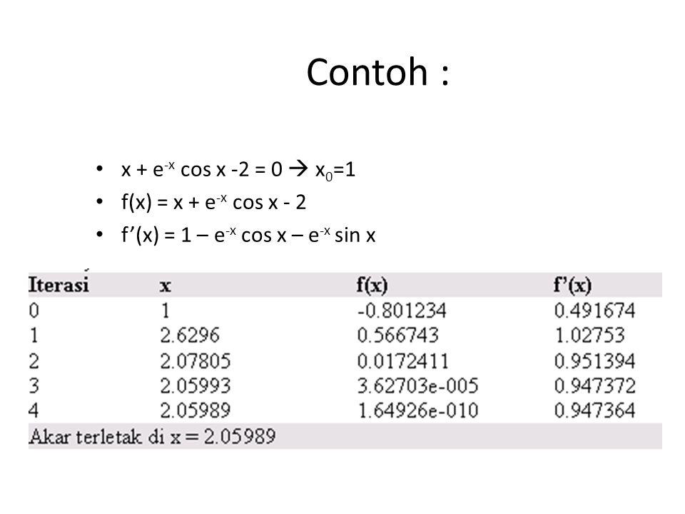 Contoh : x + e -x cos x -2 = 0  x 0 =1 f(x) = x + e -x cos x - 2 f'(x) = 1 – e -x cos x – e -x sin x