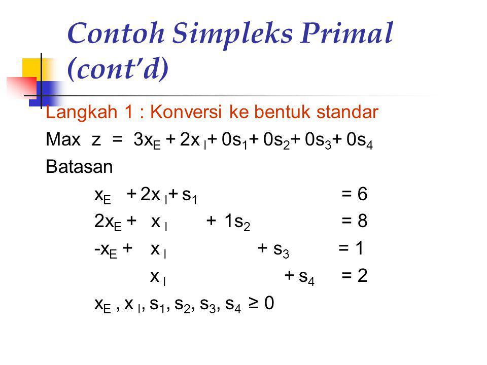 Contoh Simpleks Primal (cont'd) Langkah 1 : Konversi ke bentuk standar Max z = 3x E + 2x I + 0s 1 + 0s 2 + 0s 3 + 0s 4 Batasan x E + 2x I + s 1 = 6 2x