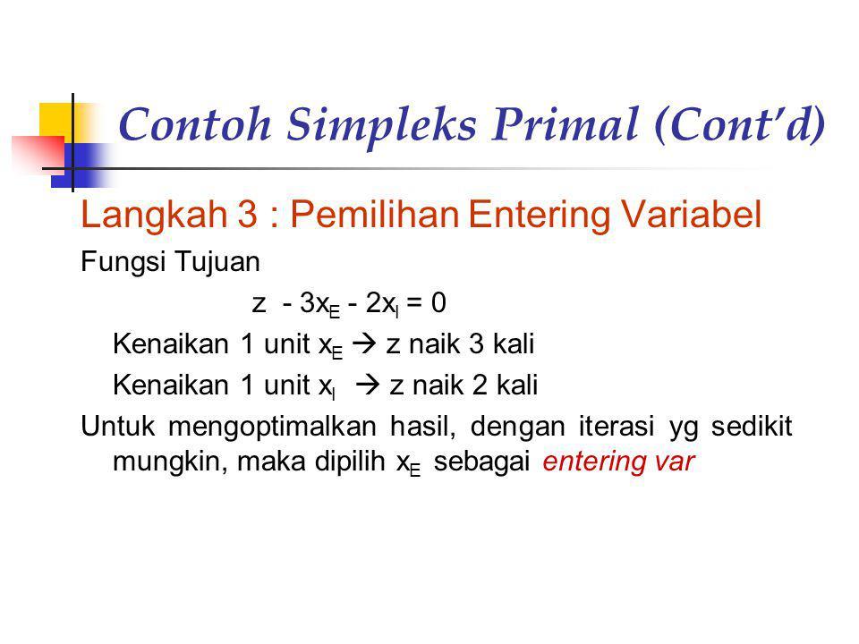 Contoh Simpleks Primal (Cont'd) Langkah 3 : Pemilihan Entering Variabel Fungsi Tujuan z - 3x E - 2x I = 0 Kenaikan 1 unit x E  z naik 3 kali Kenaikan