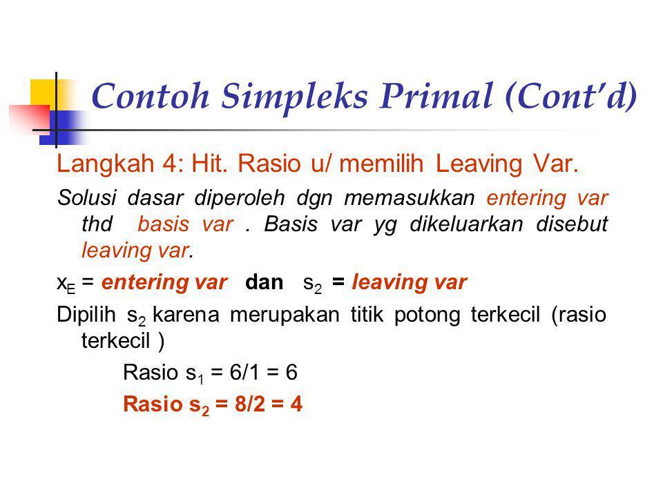 Contoh Simpleks Primal (Cont'd) Langkah 4: Hit. Rasio u/ memilih Leaving Var. Solusi dasar diperoleh dgn memasukkan entering var thd basis var. Basis