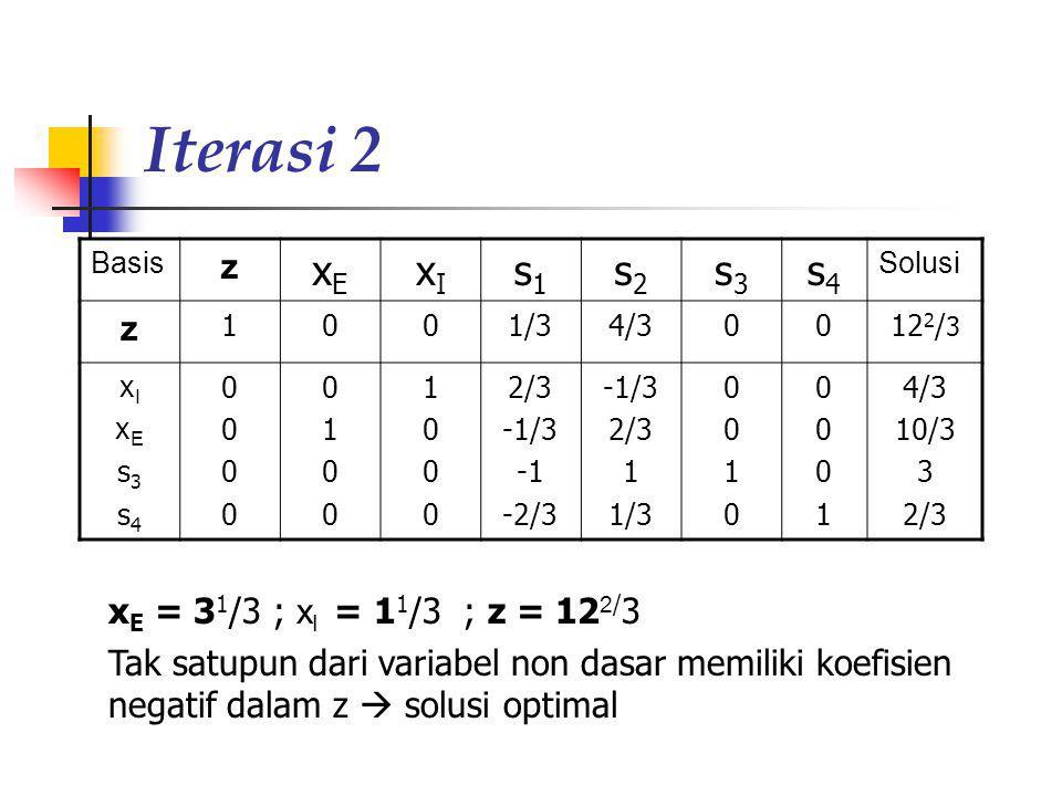 Iterasi 2 Basis z xExE xIxI s1s1 s2s2 s3s3 s4s4 Solusi z 1001/34/30012 2 / 3 xIxEs3s4xIxEs3s4 00000000 01000100 10001000 2/3 -1/3 -2/3 -1/3 2/3 1 1/3