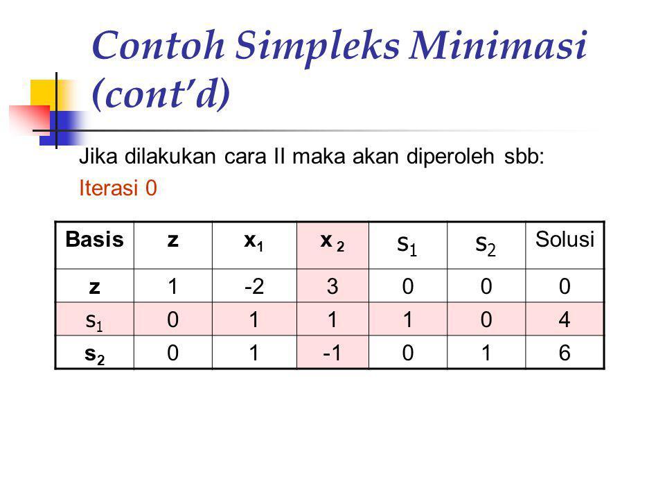 Contoh Simpleks Minimasi (cont'd) Jika dilakukan cara II maka akan diperoleh sbb: Iterasi 0 Basiszx1x1 x 2 s1s1 s2s2 Solusi z1-23000 s1s1 011104 s2s2