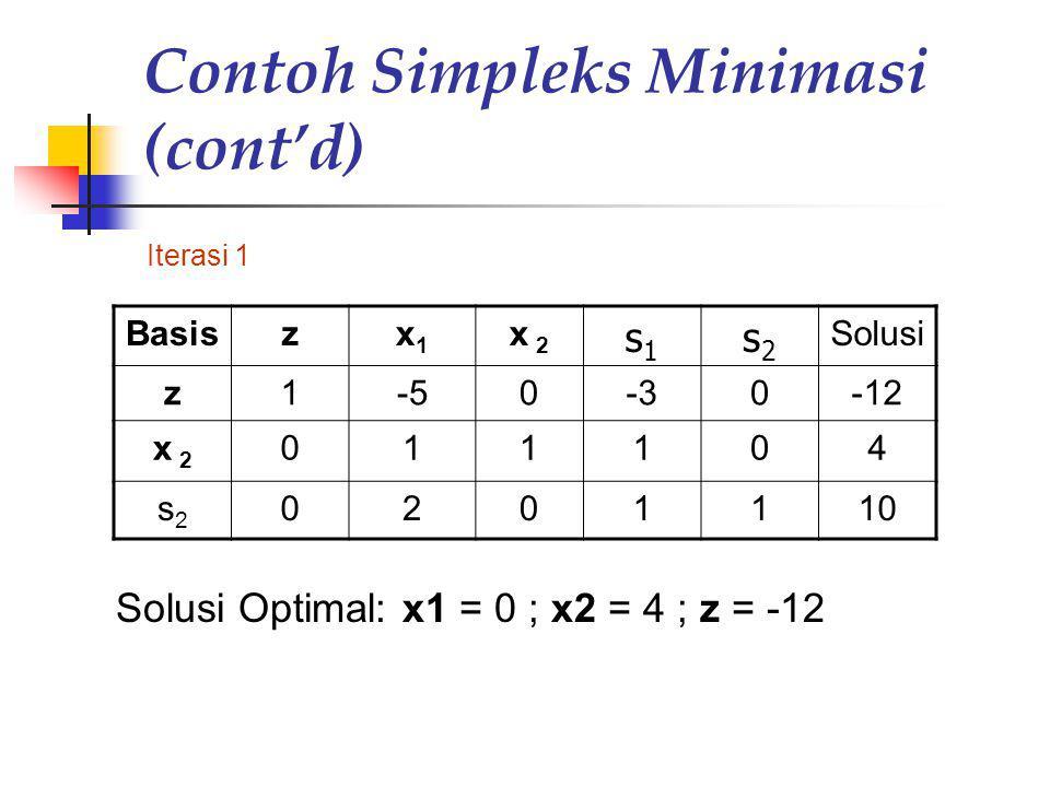 Contoh Simpleks Minimasi (cont'd) Iterasi 1 Basiszx1x1 x 2 s1s1 s2s2 Solusi z1-50-30-12 x 2 011104 s2s2 0201110 Solusi Optimal: x1 = 0 ; x2 = 4 ; z =