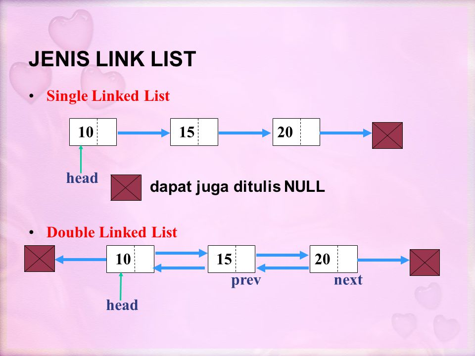 JENIS LINK LIST Single Linked List dapat juga ditulis NULL Double Linked List 10 1520 10 1520 head prevnext