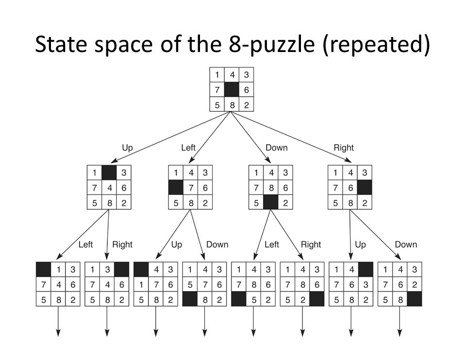State space of the 8-puzzle (repeated)