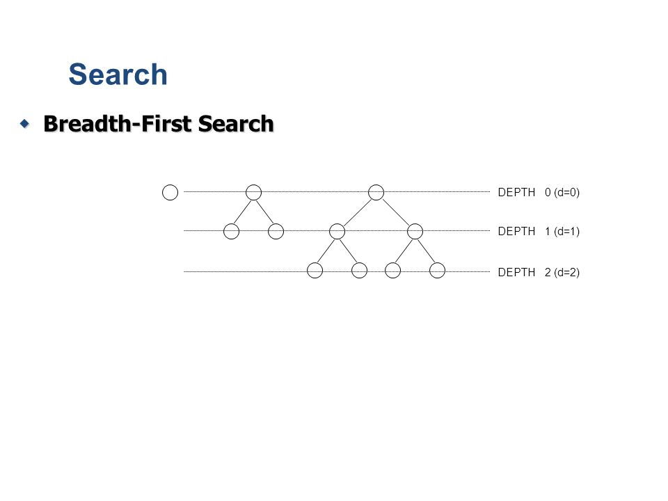  Breadth-First Search Search DEPTH 0 (d=0) DEPTH 1 (d=1) DEPTH 2 (d=2)