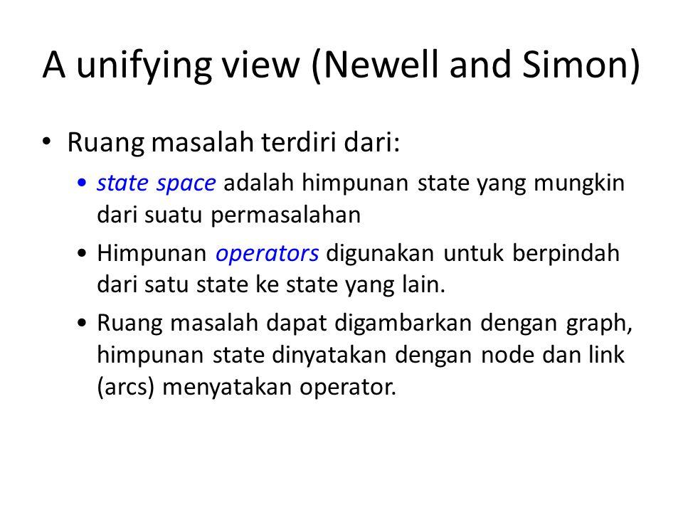 A unifying view (Newell and Simon) Ruang masalah terdiri dari: state space adalah himpunan state yang mungkin dari suatu permasalahan Himpunan operato