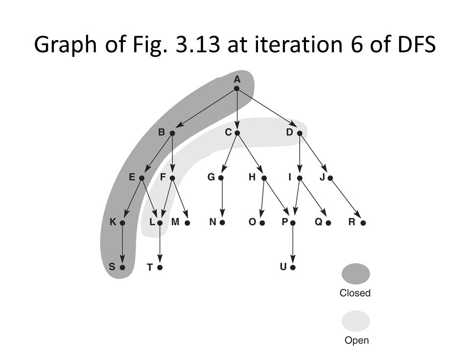Graph of Fig. 3.13 at iteration 6 of DFS