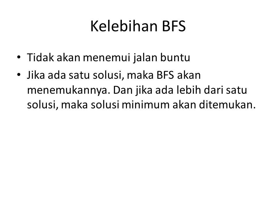Kelebihan BFS Tidak akan menemui jalan buntu Jika ada satu solusi, maka BFS akan menemukannya. Dan jika ada lebih dari satu solusi, maka solusi minimu