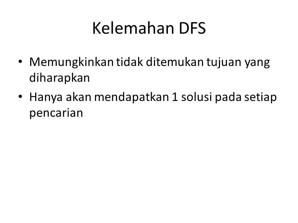Kelemahan DFS Memungkinkan tidak ditemukan tujuan yang diharapkan Hanya akan mendapatkan 1 solusi pada setiap pencarian