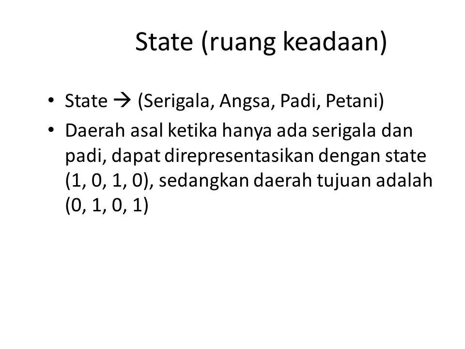 State (ruang keadaan) State  (Serigala, Angsa, Padi, Petani) Daerah asal ketika hanya ada serigala dan padi, dapat direpresentasikan dengan state (1,