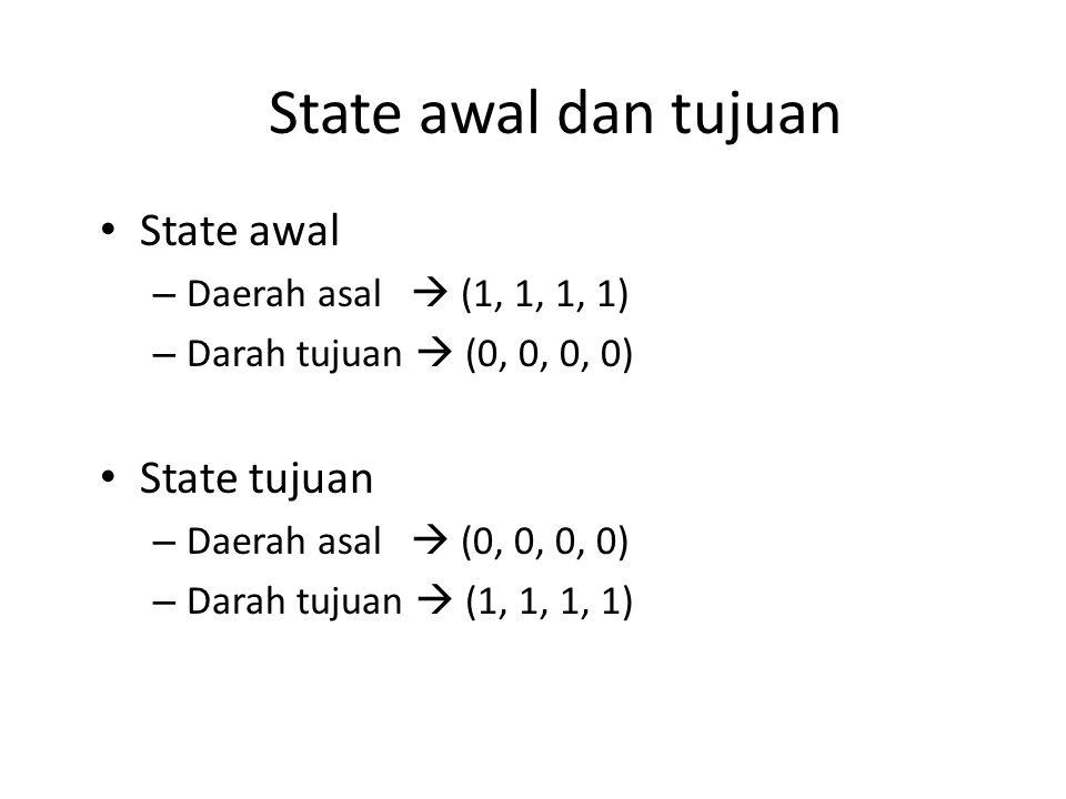 State awal dan tujuan State awal – Daerah asal  (1, 1, 1, 1) – Darah tujuan  (0, 0, 0, 0) State tujuan – Daerah asal  (0, 0, 0, 0) – Darah tujuan 