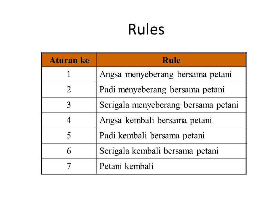 Rules Aturan keRule 1Angsa menyeberang bersama petani 2Padi menyeberang bersama petani 3Serigala menyeberang bersama petani 4Angsa kembali bersama pet