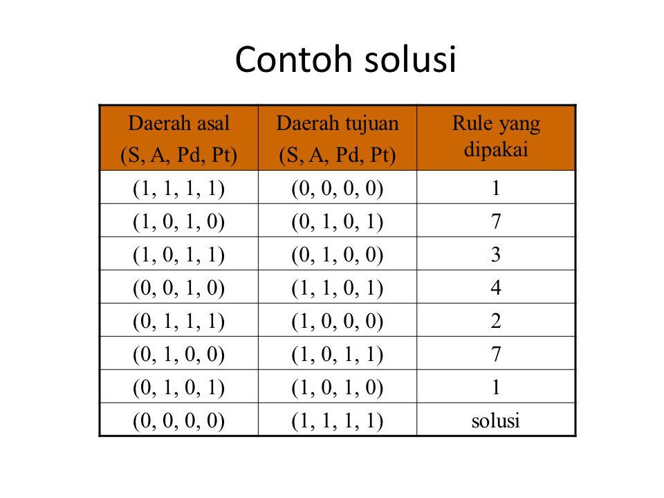Contoh solusi Daerah asal (S, A, Pd, Pt) Daerah tujuan (S, A, Pd, Pt) Rule yang dipakai (1, 1, 1, 1)(0, 0, 0, 0)1 (1, 0, 1, 0)(0, 1, 0, 1)7 (1, 0, 1,