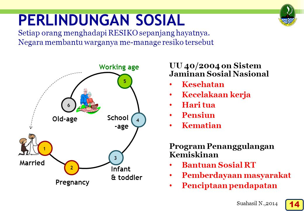 PERLINDUNGAN SOSIAL UU 40/2004 on Sistem Jaminan Sosial Nasional Kesehatan Kecelakaan kerja Hari tua Pensiun Kematian Program Penanggulangan Kemiskina
