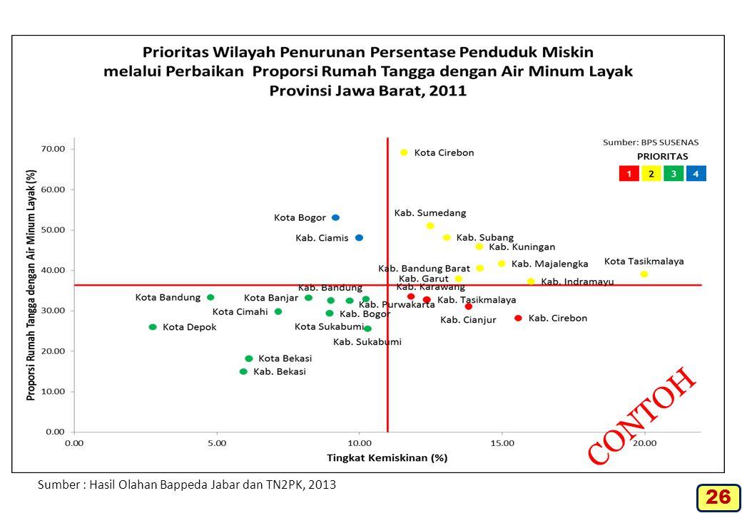 Sumber : Hasil Olahan Bappeda Jabar dan TN2PK, 2013 CONTOH 26