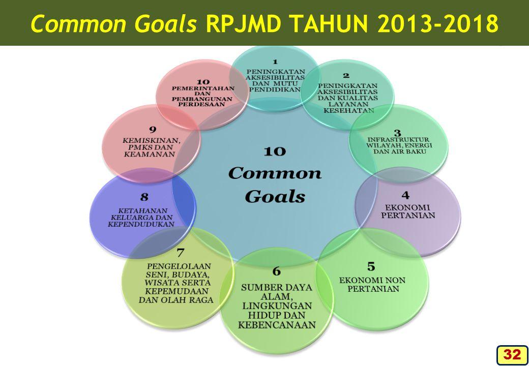 Common Goals RPJMD TAHUN 2013-2018 32