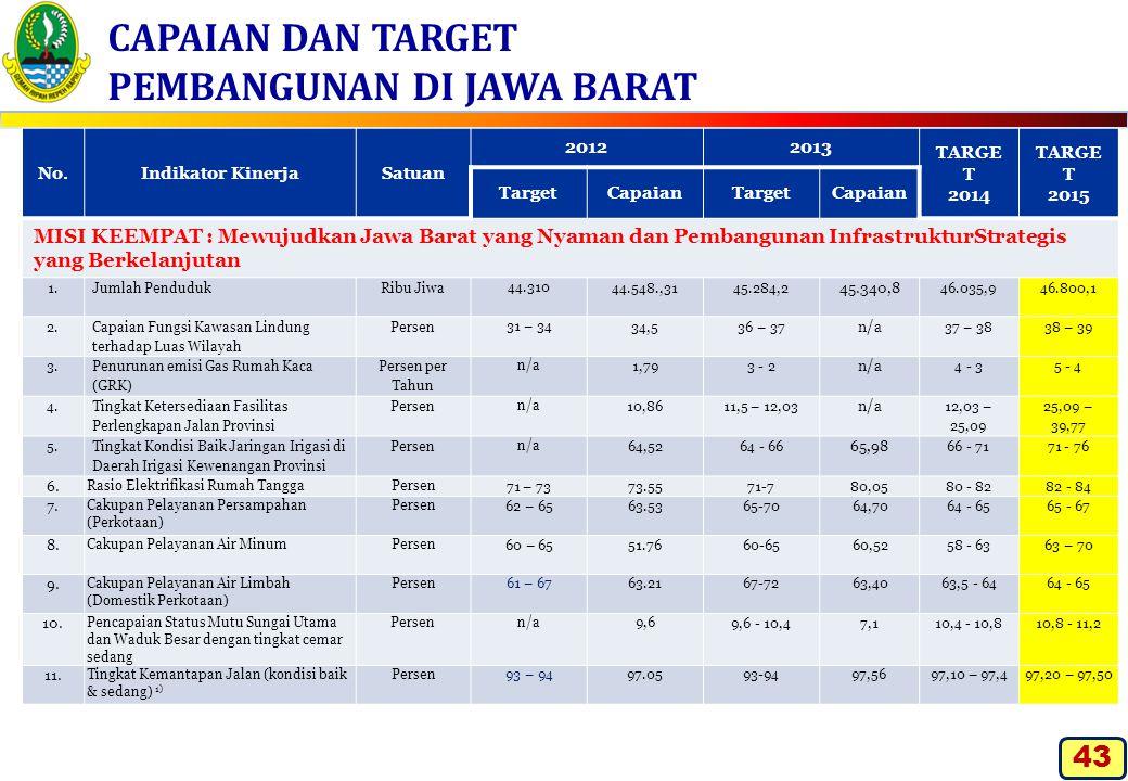 CAPAIAN DAN TARGET PEMBANGUNAN DI JAWA BARAT No.Indikator KinerjaSatuan 20122013 TARGE T 2014 TARGE T 2015 TargetCapaianTargetCapaian MISI KEEMPAT : M