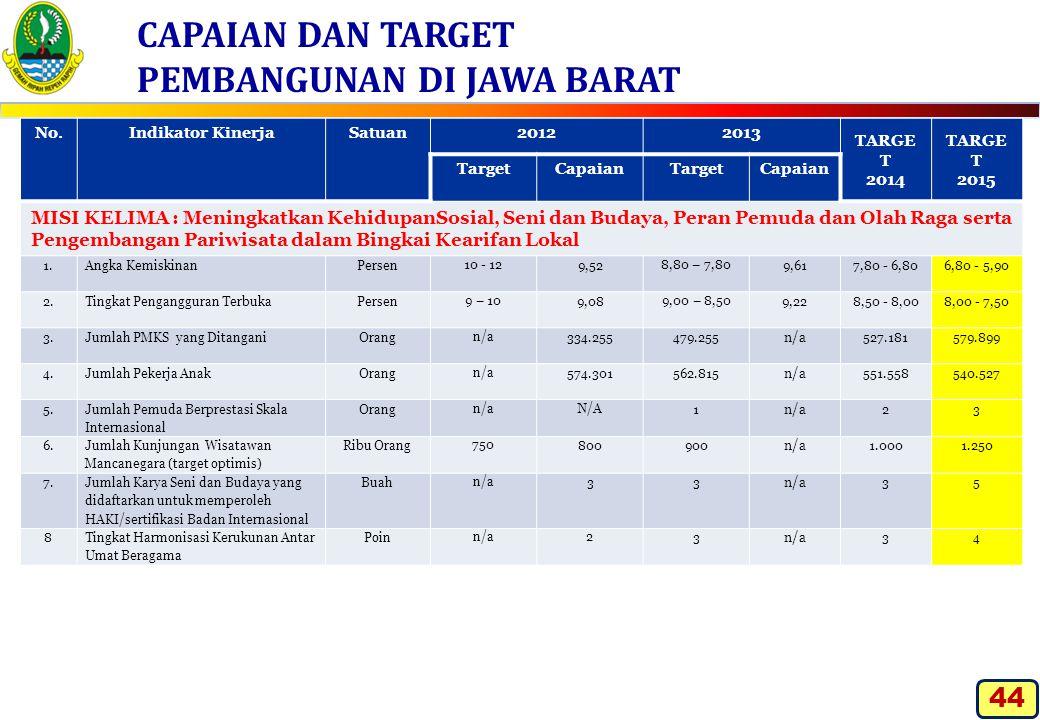 CAPAIAN DAN TARGET PEMBANGUNAN DI JAWA BARAT No.Indikator KinerjaSatuan20122013 TARGE T 2014 TARGE T 2015 TargetCapaianTargetCapaian MISI KELIMA : Men