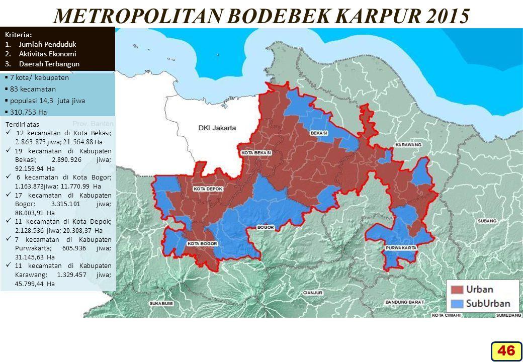 METROPOLITAN BODEBEK KARPUR 2015  7 kota/ kabupaten  83 kecamatan  populasi 14,3 juta jiwa  310.753 Ha Kriteria: 1.Jumlah Penduduk 2.Aktivitas Eko