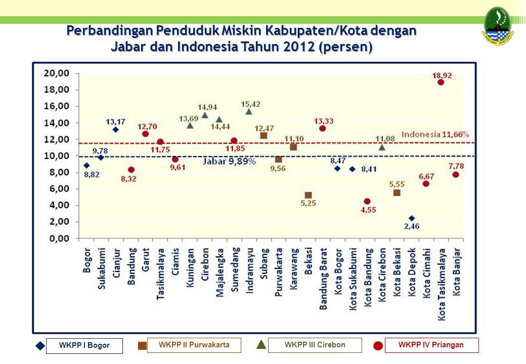 WKPP I Bogor WKPP II PurwakartaWKPP III CirebonWKPP IV Priangan Perbandingan Penduduk Miskin Kabupaten/Kota dengan Jabar dan Indonesia Tahun 2012 (per