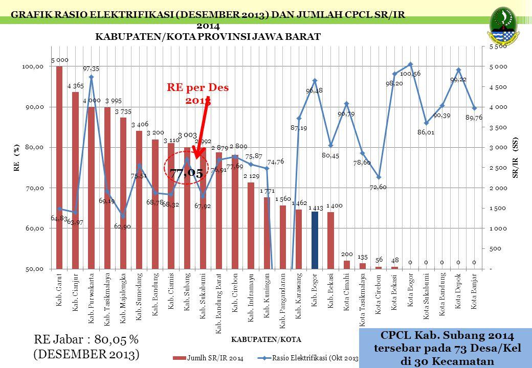 RE Jabar : 80,05 % (DESEMBER 2013) CPCL Kab. Subang 2014 tersebar pada 73 Desa/Kel di 30 Kecamatan RE per Des 2013