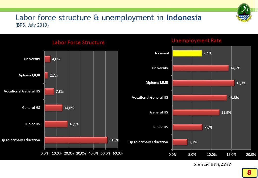 Kita telah, sedang, dan masih akan menikmati Bonus 1 ->>| Bonus 2 ->>> KITA PUNYA BONUS DEMOGRAFI Saat ini Indonesia menikmati Bonus Demografi karena penurunan fertilitas.