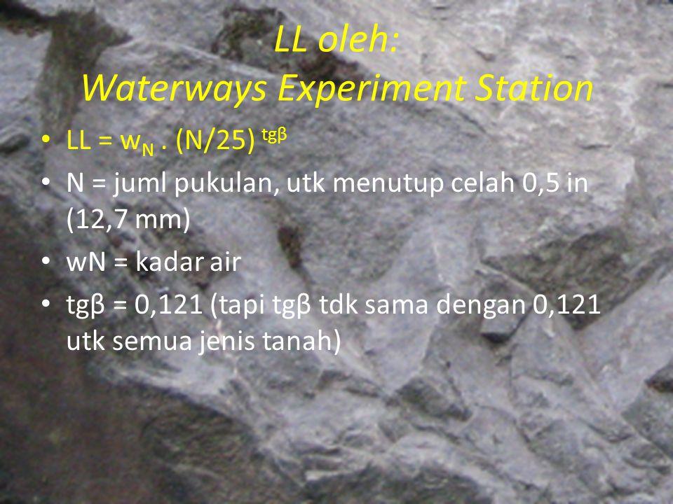 LL oleh: Waterways Experiment Station LL = w N. (N/25) tgβ N = juml pukulan, utk menutup celah 0,5 in (12,7 mm) wN = kadar air tgβ = 0,121 (tapi tgβ t
