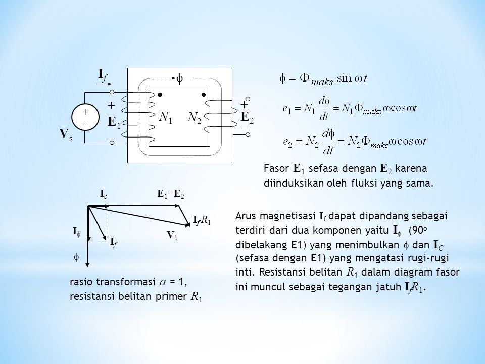 +E2+E2 N2N2 N1N1 IfIf  VsVs +E1+E1 +  Fasor E 1 sefasa dengan E 2 karena diinduksikan oleh fluksi yang sama. rasio transformasi a = 1, resistans